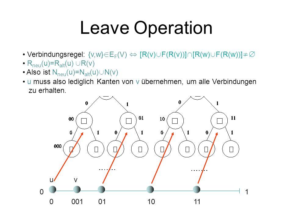 Leave Operation Verbindungsregel: {v,w}∈EF(V) ⇔ [R(v)∪F(R(v))]∩[R(w)∪F(R(w))]≠∅ Rneu(u)=Ralt(u) ∪R(v)